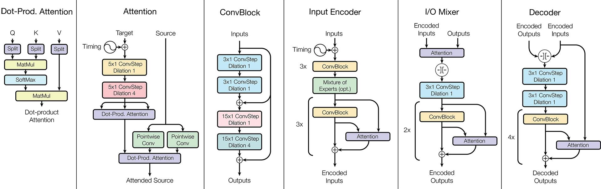 Одна модель для обучения всему. Google открыла библиотеку Tensor2Tensor - 4