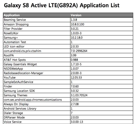 Смартфон Samsung Galaxy S8 Active был замечен на сайте компании