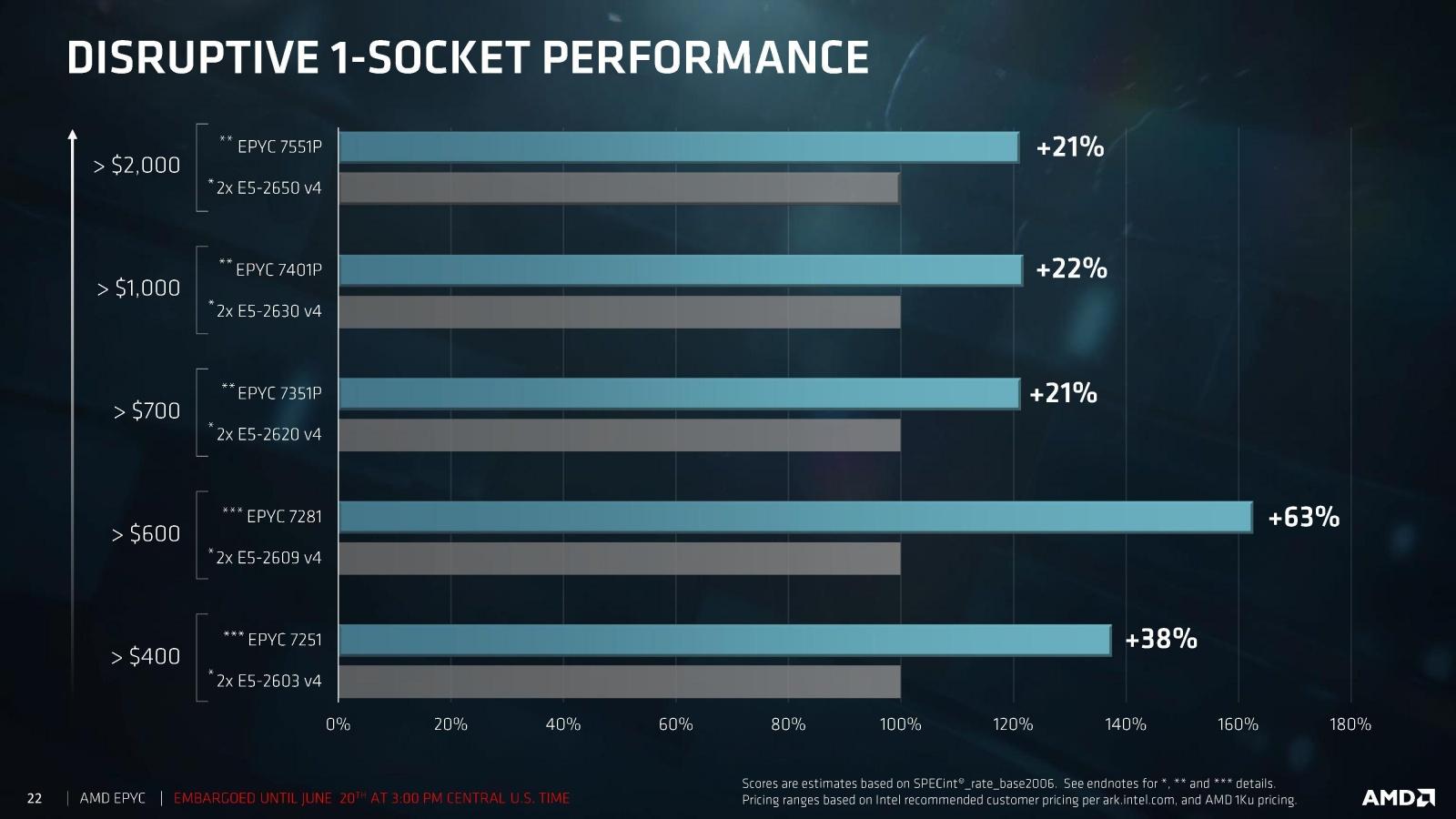 AMD представила серверные процессоры EPYC серии 7000 - 5