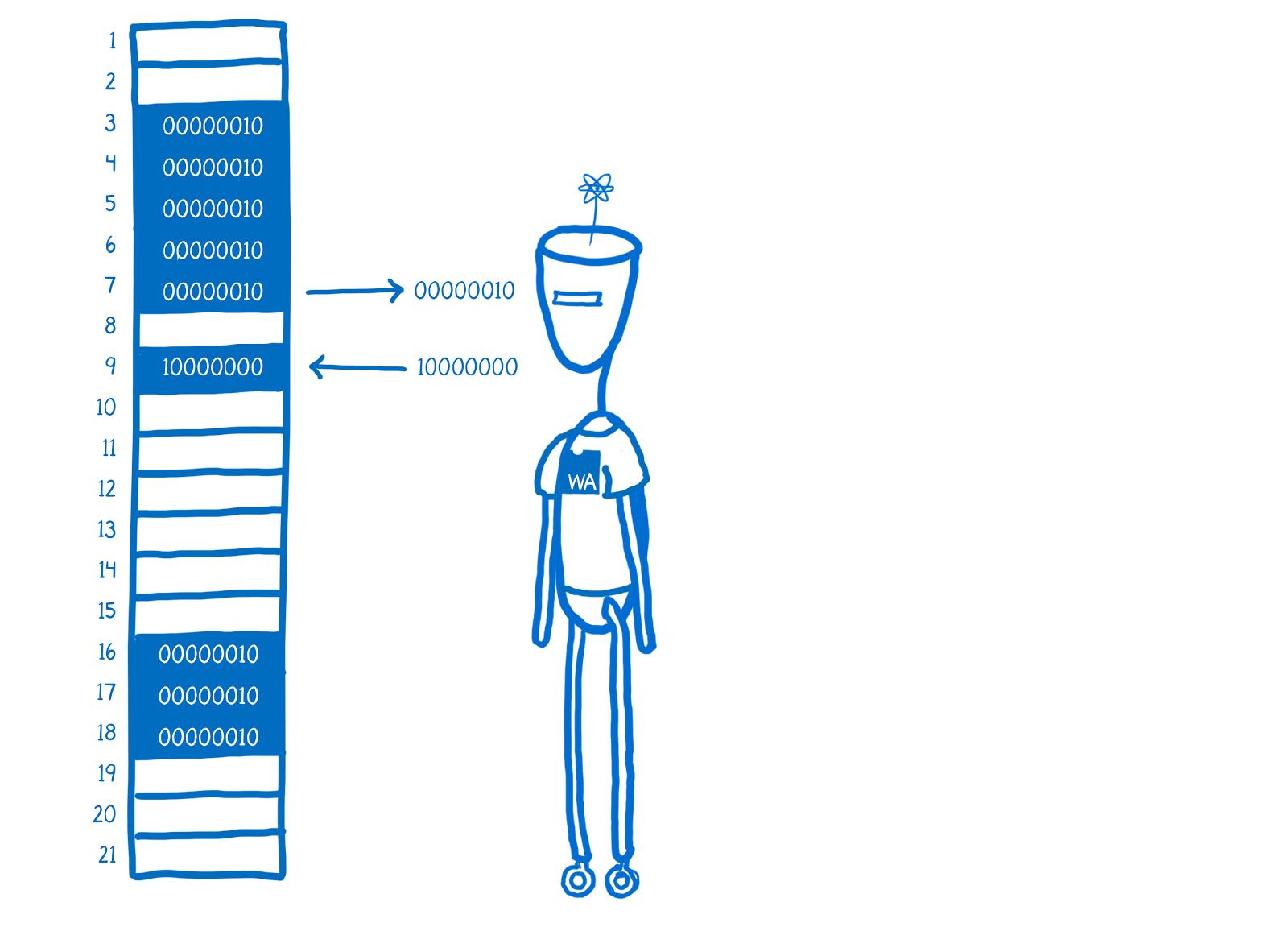 ArrayBuffer и SharedArrayBuffer в JavaScript, часть 1: краткий курс по управлению памятью - 11