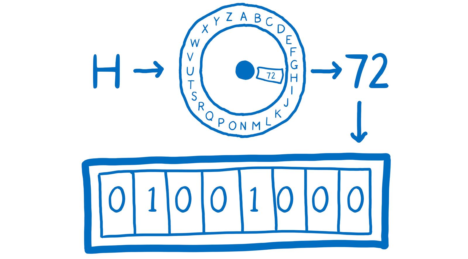 ArrayBuffer и SharedArrayBuffer в JavaScript, часть 1: краткий курс по управлению памятью - 5