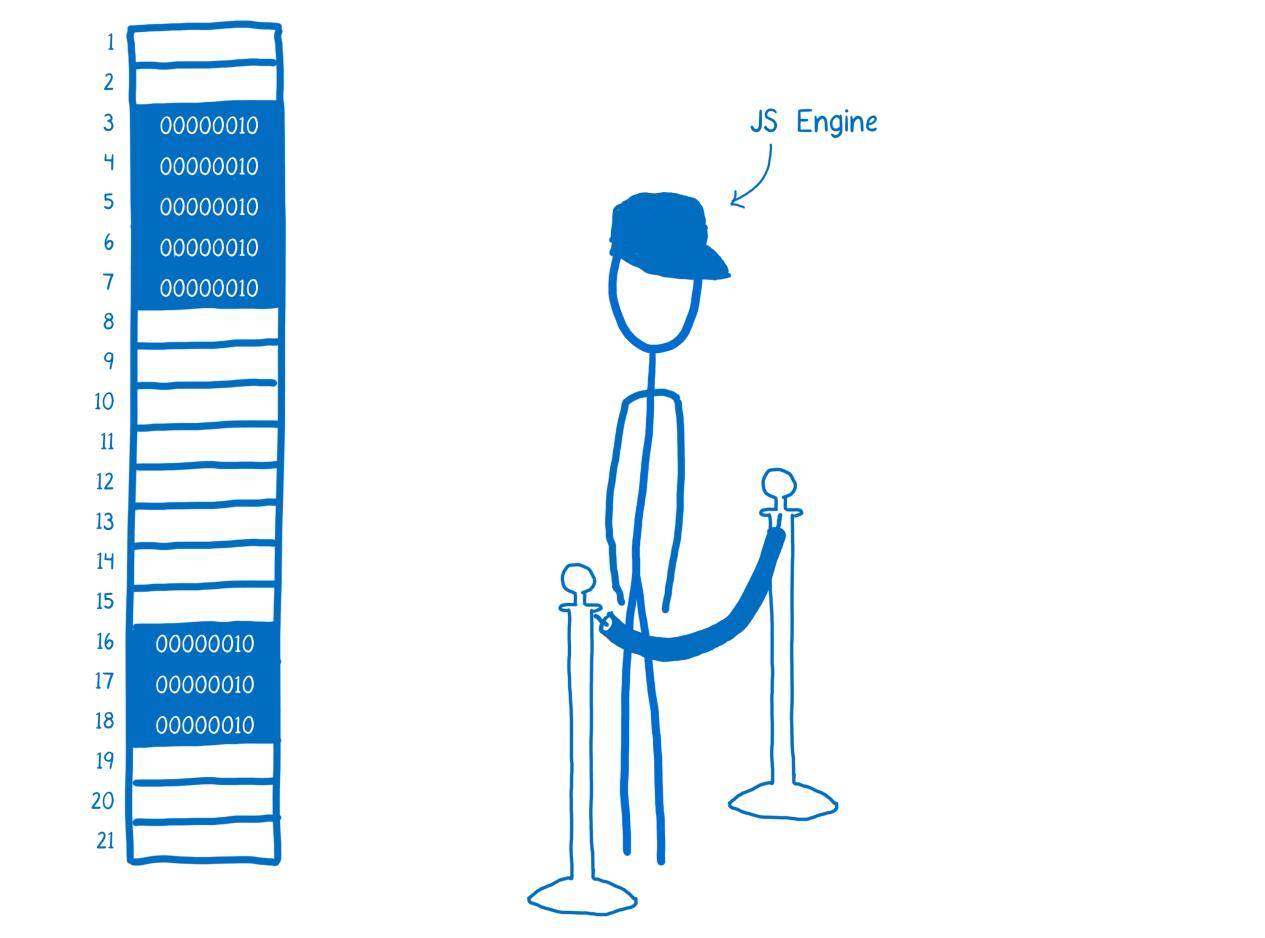 ArrayBuffer и SharedArrayBuffer в JavaScript, часть 1: краткий курс по управлению памятью - 6