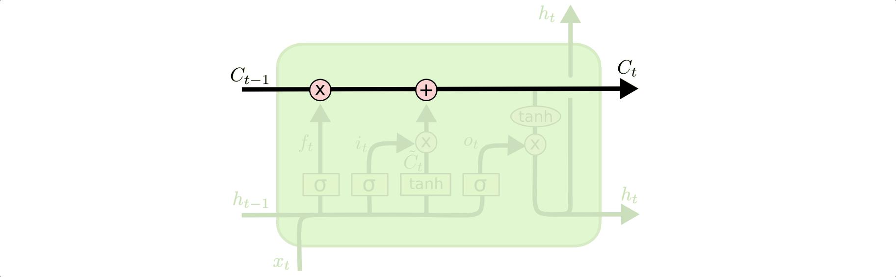 LSTM – сети долгой краткосрочной памяти - 12