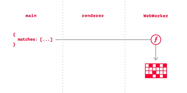 путь данных с IndexedDB в WebWorker