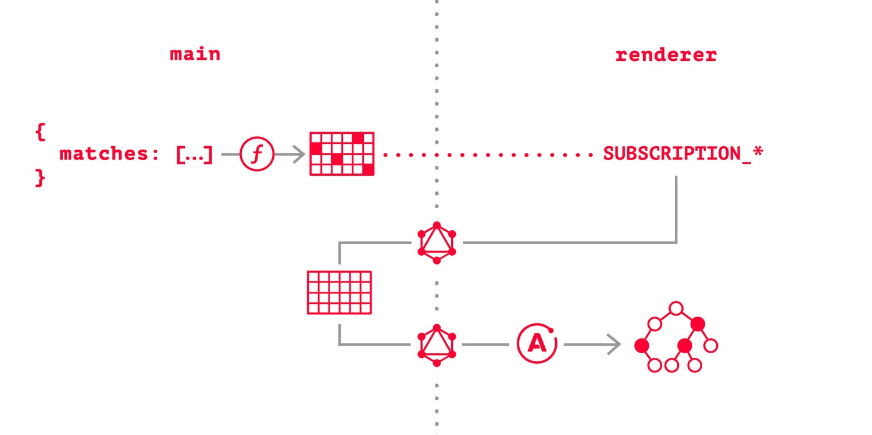 путь данных с GraphQL