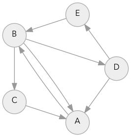 Реализация алгоритма A* - 2