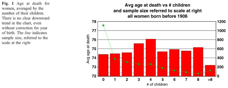 Cтарение — не плата за репродукцию и не исчерпание «ресурса» - 9