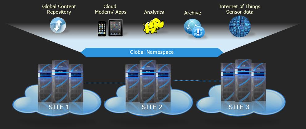 ECS (Elastic Cloud Storage) ― облачная платформа хранения Dell EMC - 3