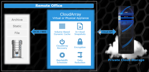 ECS (Elastic Cloud Storage) ― облачная платформа хранения Dell EMC - 6