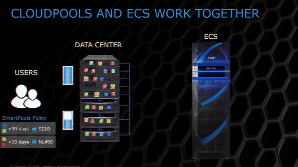 ECS (Elastic Cloud Storage) ― облачная платформа хранения Dell EMC - 7