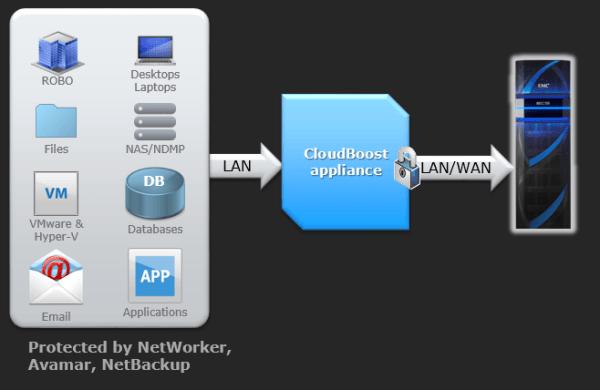 ECS (Elastic Cloud Storage) ― облачная платформа хранения Dell EMC - 8
