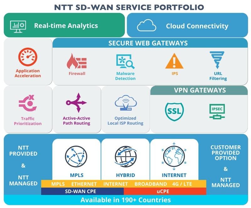 NTT Com заявили о создании первой в мире полностью программно-определяемой сети - 2