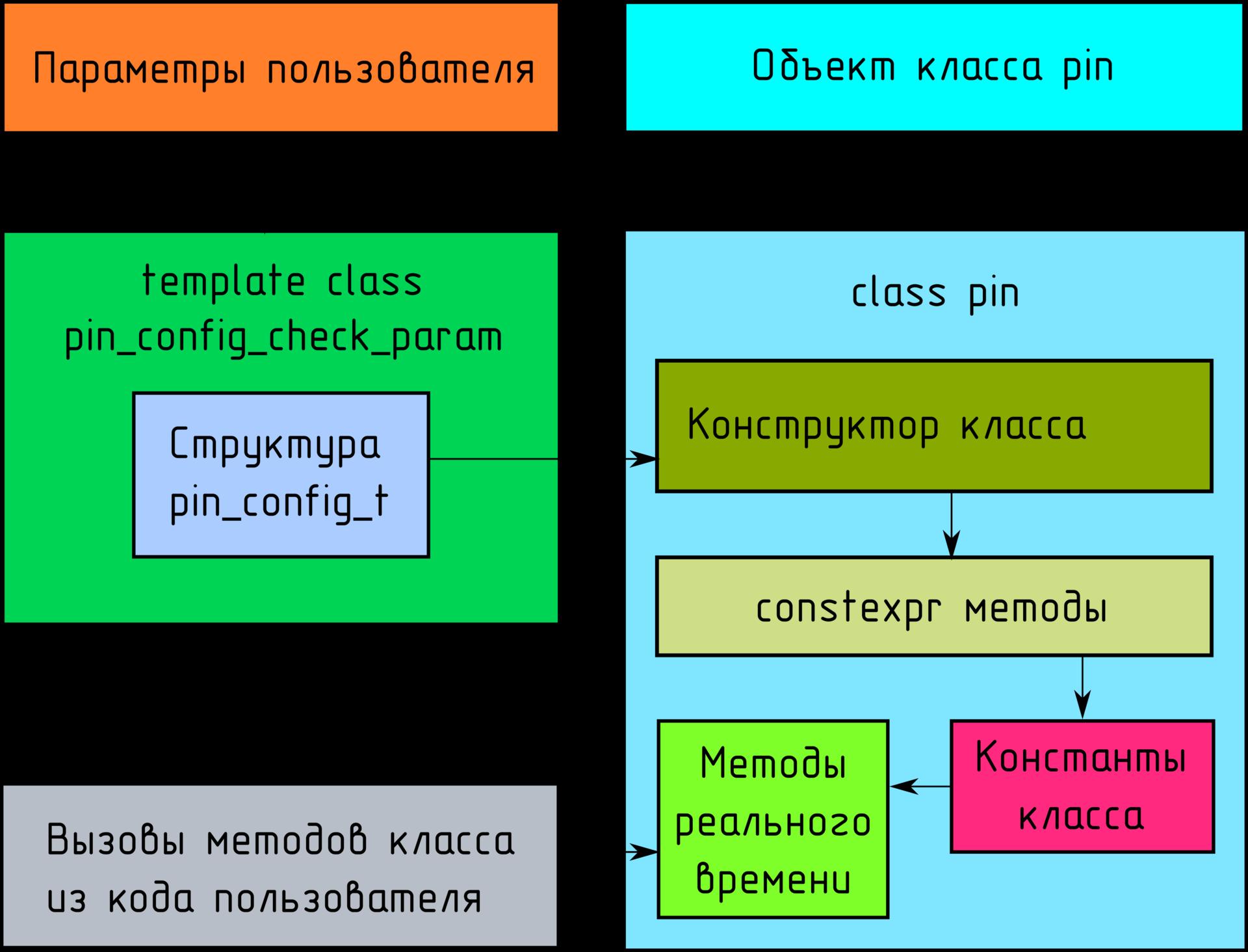 Используем template + constexpr для создания масок регистров периферии микроконтроллера на этапе компиляции (C++14) - 1