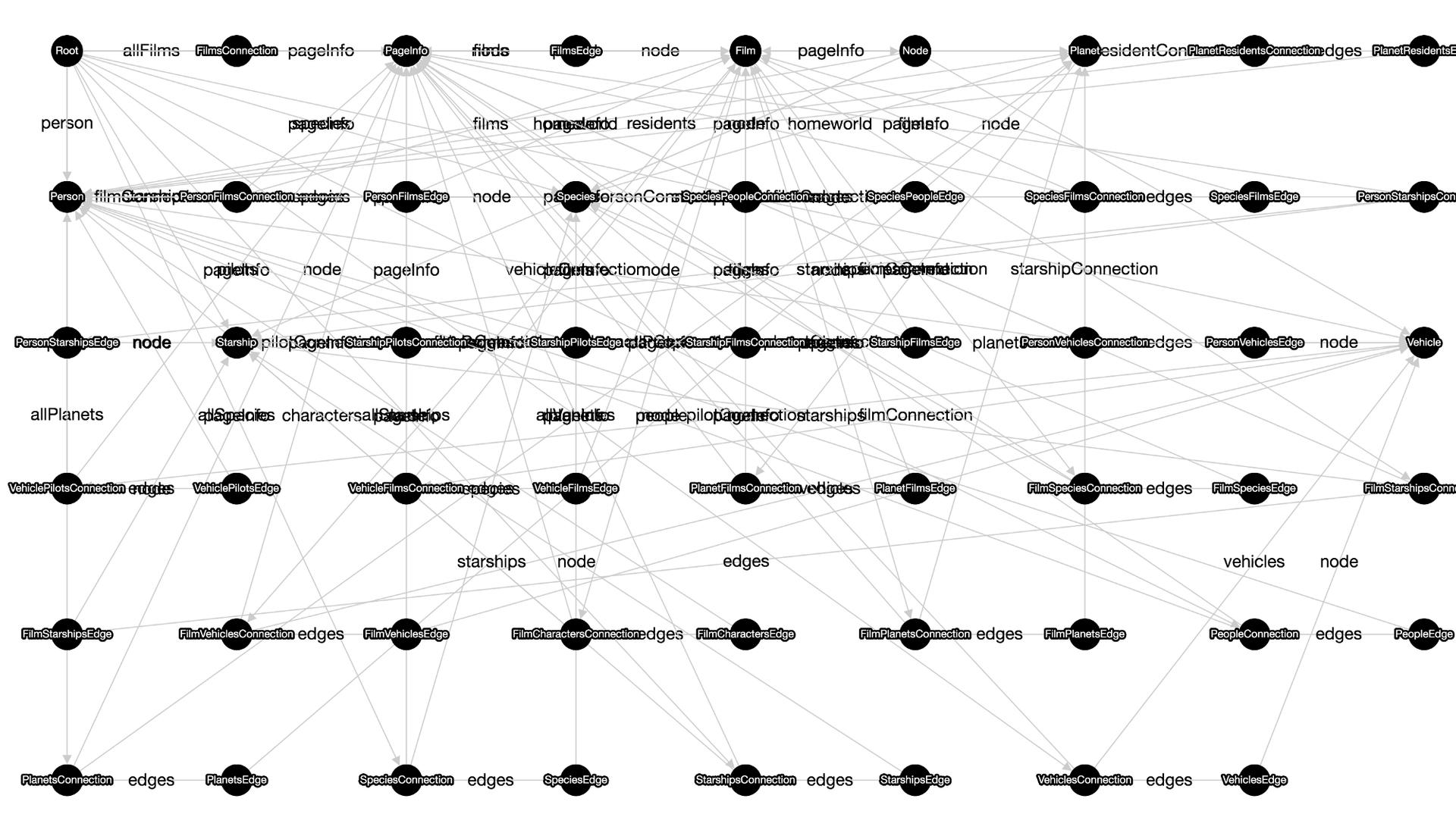 Как мы собрали 1500 звезд на Гитхабе, соединив проверенную временем технологию и новый интерфейс - 5