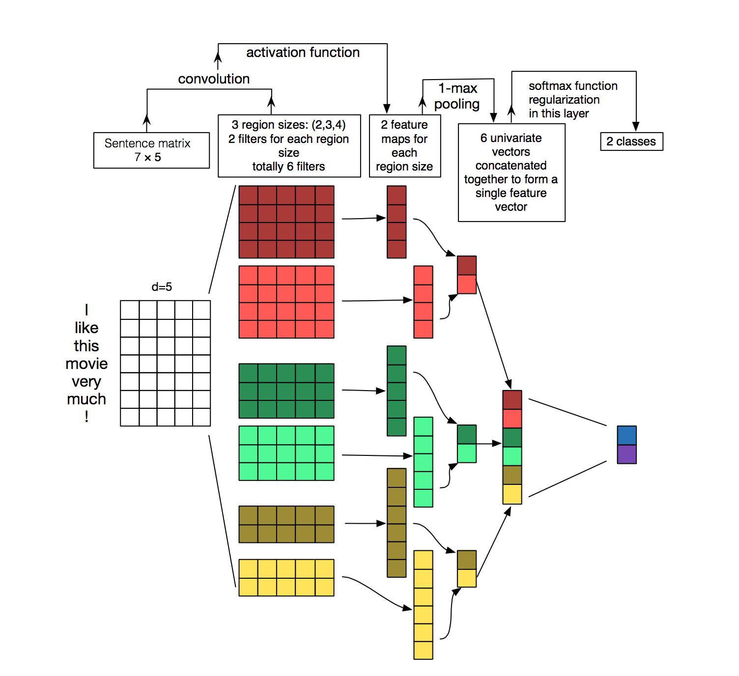 Как нам помогают нейронные сети в технической поддержке - 8