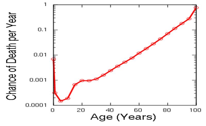 Эпигенетические часы и другие биомаркеры старения - 2