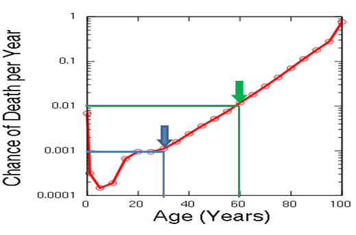 Эпигенетические часы и другие биомаркеры старения - 4