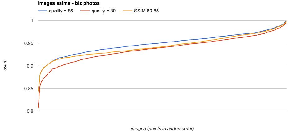 Сжатие фотографий без видимой потери качества: опыт Yelp - 4