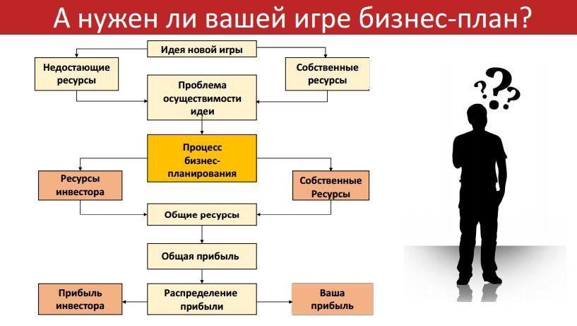 Бизнес-планирование в игровой индустрии - 2