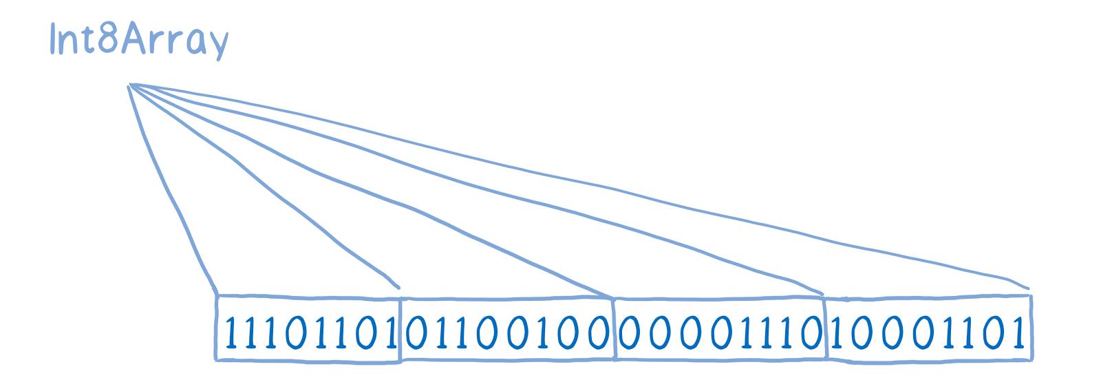 ArrayBuffer и SharedArrayBuffer в JavaScript, часть 2: знакомство с новыми объектами языка - 6