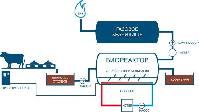 Биогаз из биомасс. Часть II - 2