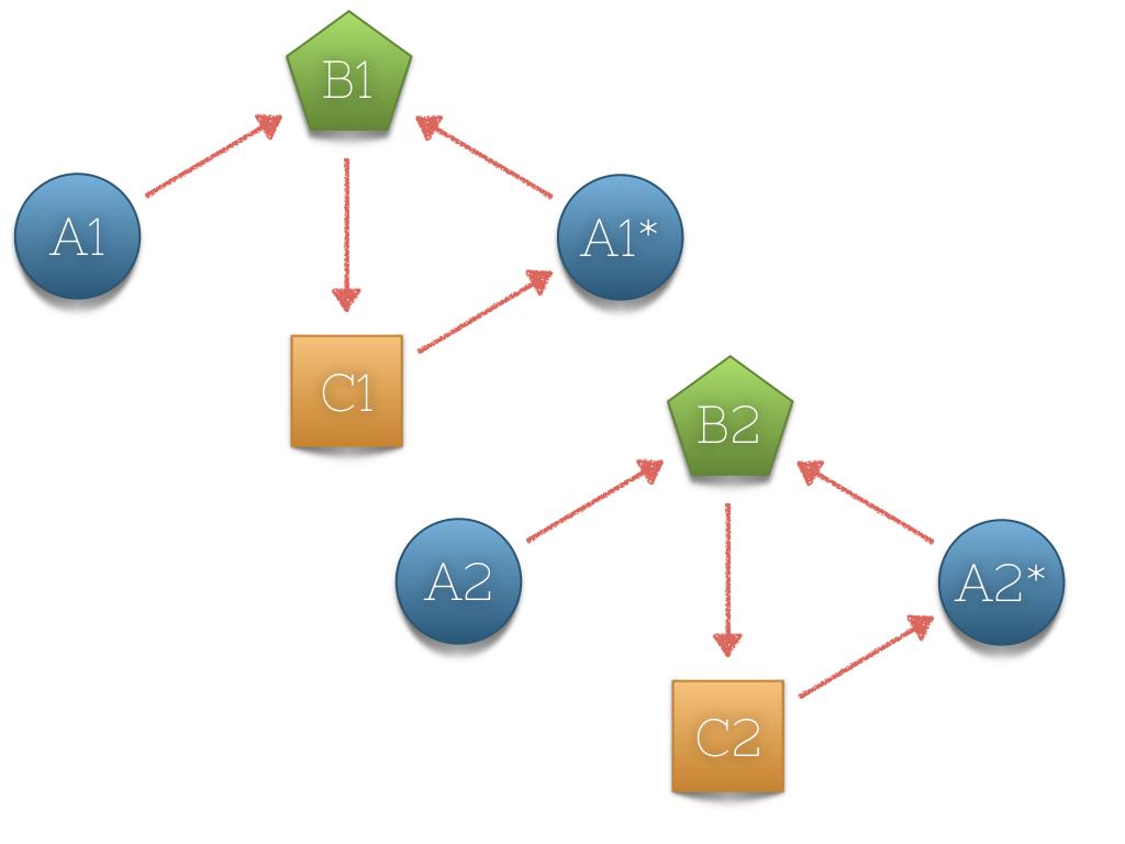 Эффективная DI библиотека на Swift в 200 строк кода - 3