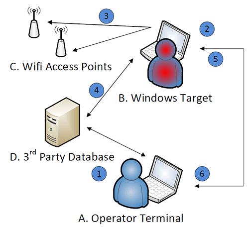 WikiLeaks выложила документацию по ELSA, инструменту ЦРУ для слежки за ноутбуками с WiFi - 1