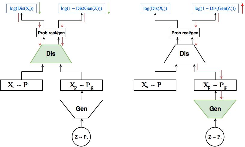 Автоэнкодеры в Keras, Часть 5: GAN(Generative Adversarial Networks) и tensorflow - 12