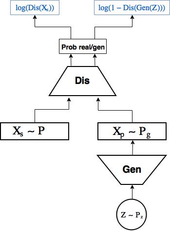 Автоэнкодеры в Keras, Часть 5: GAN(Generative Adversarial Networks) и tensorflow - 1