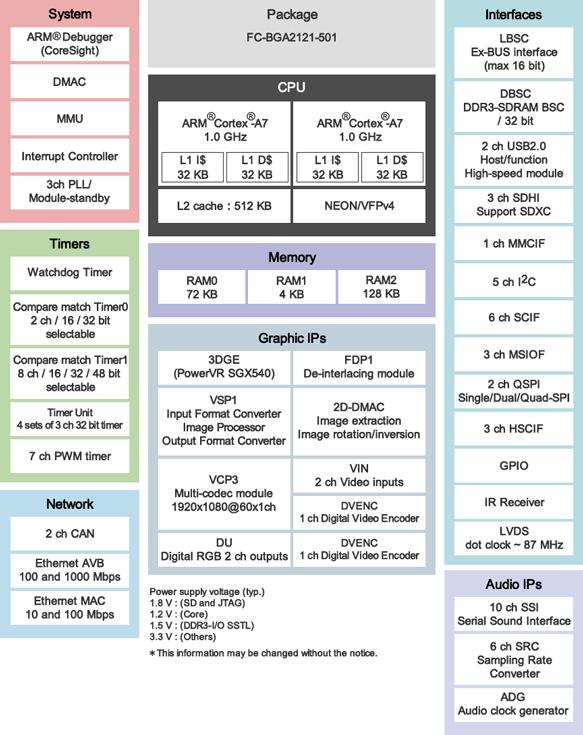 Микроконтроллеры Renesas RZ/G1C оптимизированы для систем человеко-машинного взаимодействия, работающих под управлением Linux