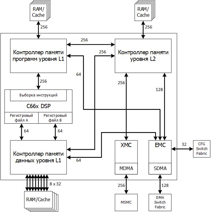 Многоядерный DSP TMS320C6678. Организация памяти ядра - 1