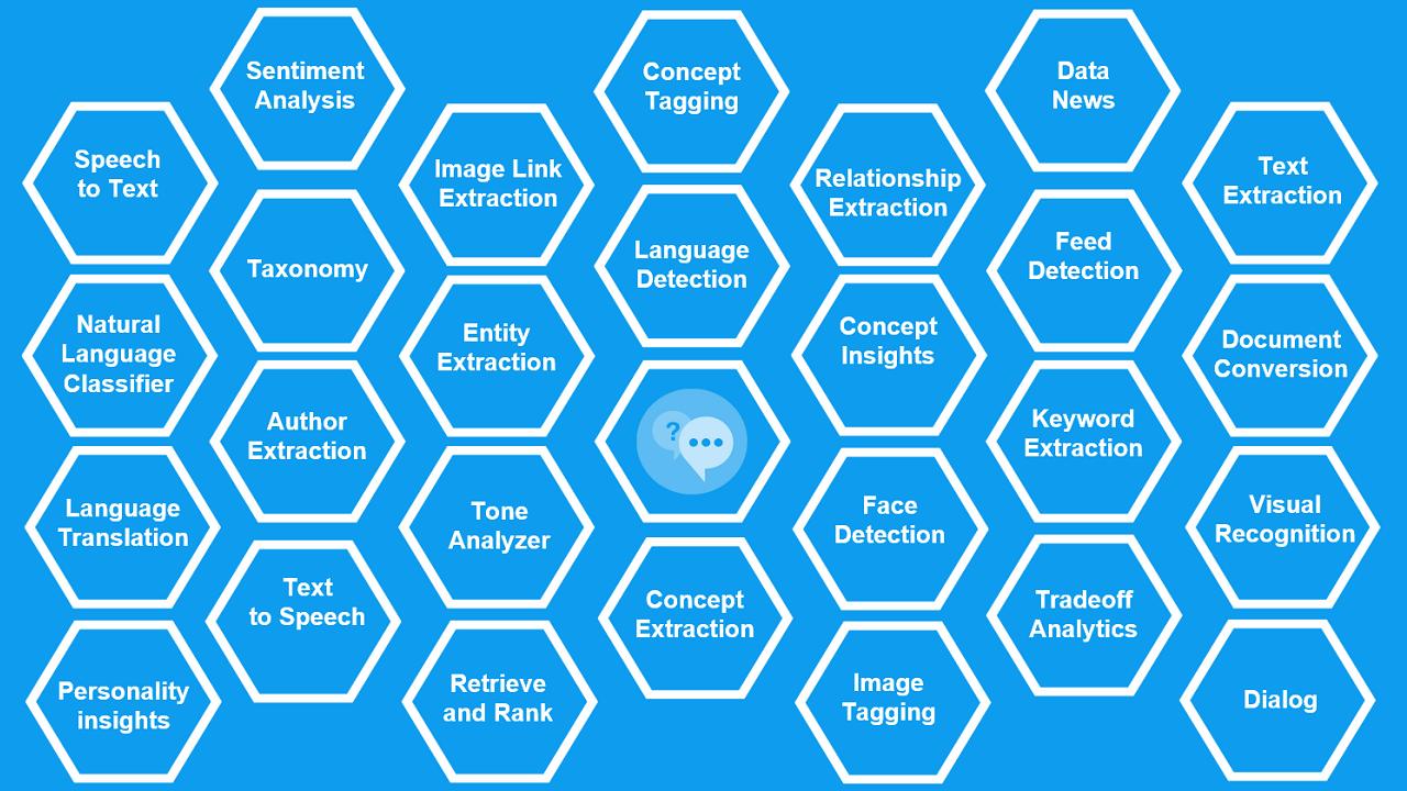 Отвечаем на вопросы читателей: что такое когнитивная система IBM Watson, и как она работает? - 4