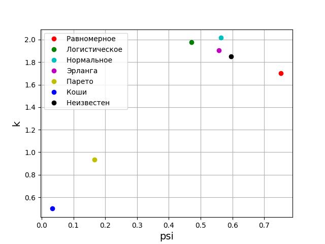 Вероятностный и информационный анализ результатов измерений на Python - 14