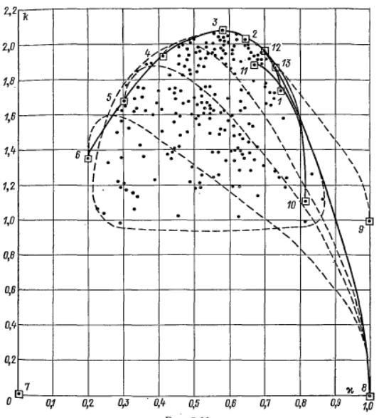 Вероятностный и информационный анализ результатов измерений на Python - 1