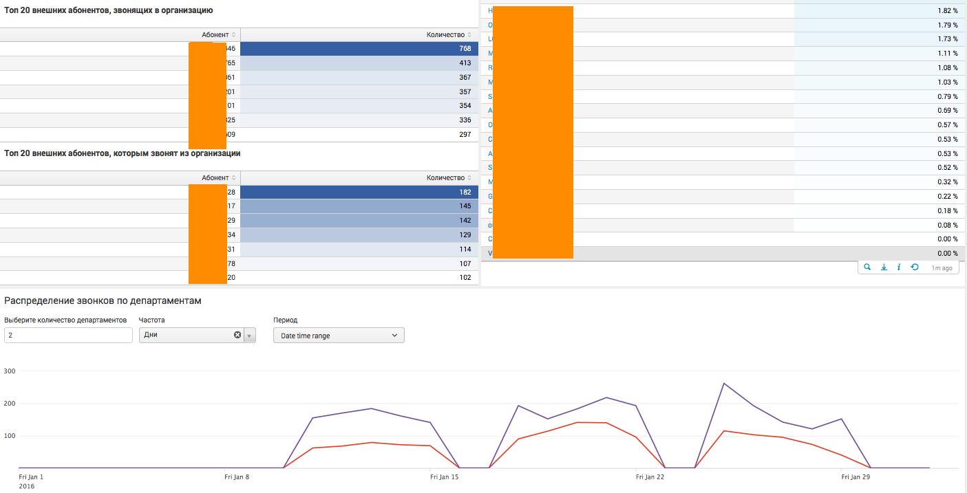 Анализ CDR Cisco и Asterisk телефонии с помощью Splunk - 3
