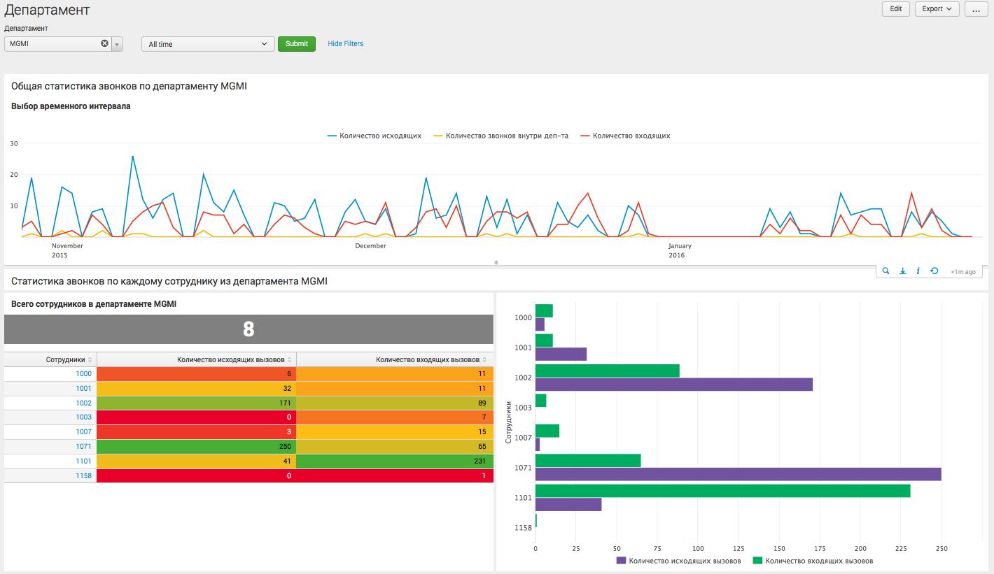 Анализ CDR Cisco и Asterisk телефонии с помощью Splunk - 4