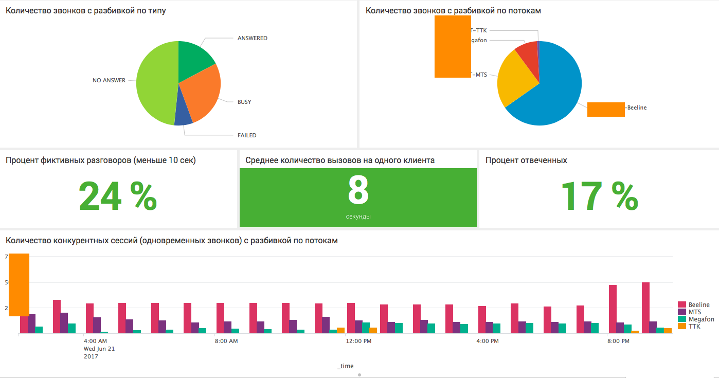Анализ CDR Cisco и Asterisk телефонии с помощью Splunk - 9