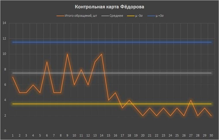 Анализ в управлении системами - 6