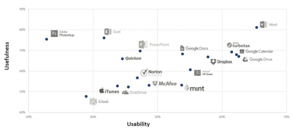 UX&NPS Benchmarks for Consumer Software (2017)