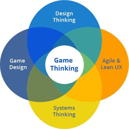 Game Thinking