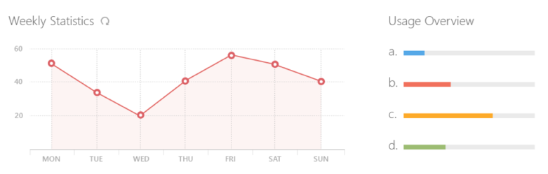 Dashboards— Making Charts and Graphs Easier toUnderstand