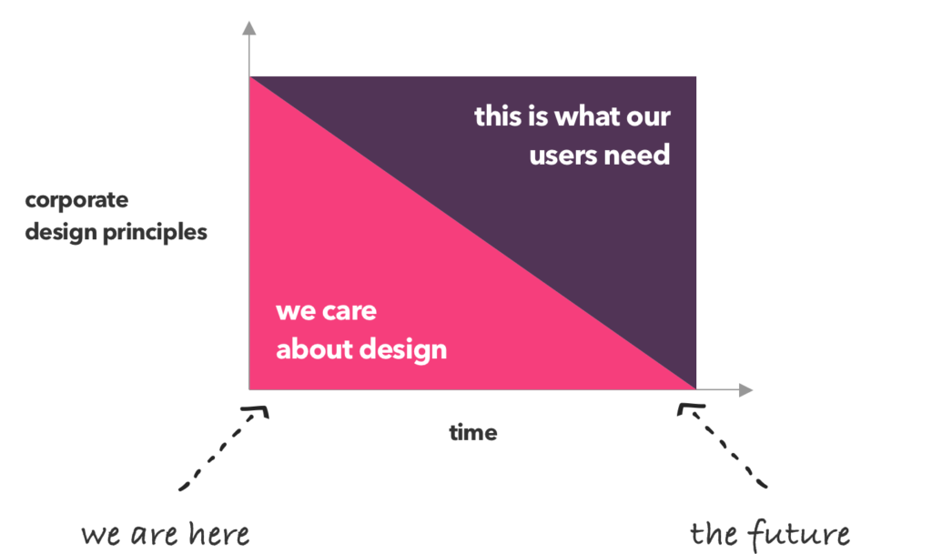 Inthe future, design principles won't beabout design