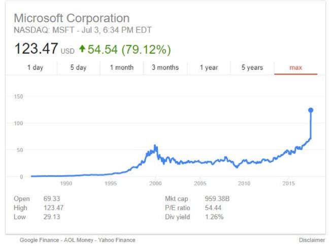 Стоимость акций Amazon, Apple и Microsoft сравнялась в результате технического сбоя - 2