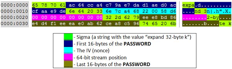 Метод восстановления данных с диска, зашифрованного NotPetya с помощью алгоритма Salsa20 - 2