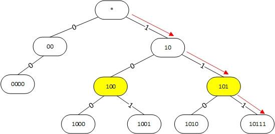 Алгоритм поиска наилучшего маршрута в linux - 3