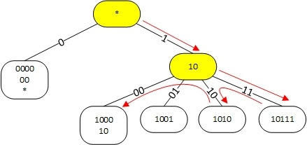 Алгоритм поиска наилучшего маршрута в linux - 5
