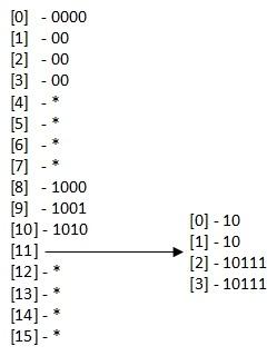 Алгоритм поиска наилучшего маршрута в linux - 8