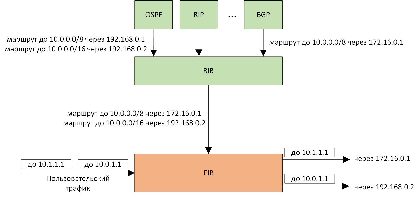Алгоритм поиска наилучшего маршрута в linux - 1