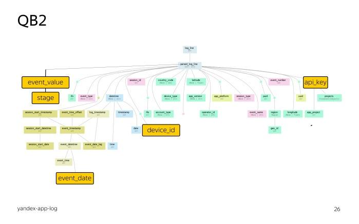 Лекция о двух библиотеках Яндекса для работы с большими данными - 12