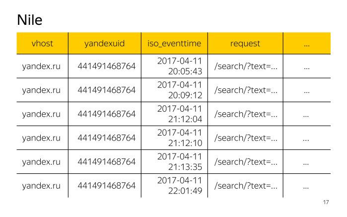 Лекция о двух библиотеках Яндекса для работы с большими данными - 8